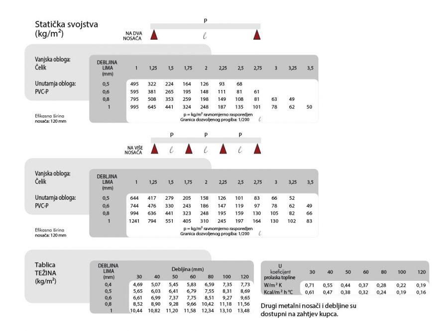 Staticka-svojstva-deck paneli